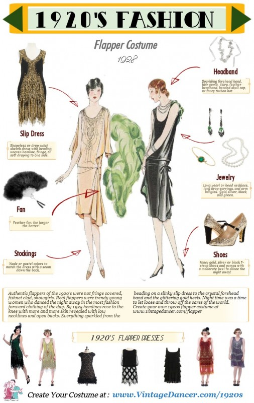 https://blog.feerik.com/wp-content/uploads/2017/11/1920s-Flapper-Costume-Infographic-vintagedancer-com-506x800.jpg